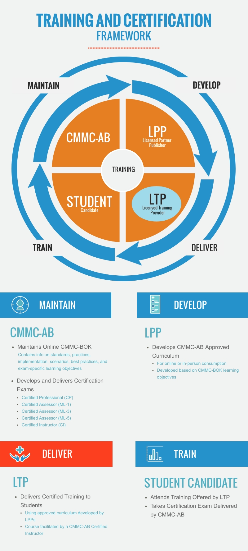 Infographic showing Training and Certification Framework