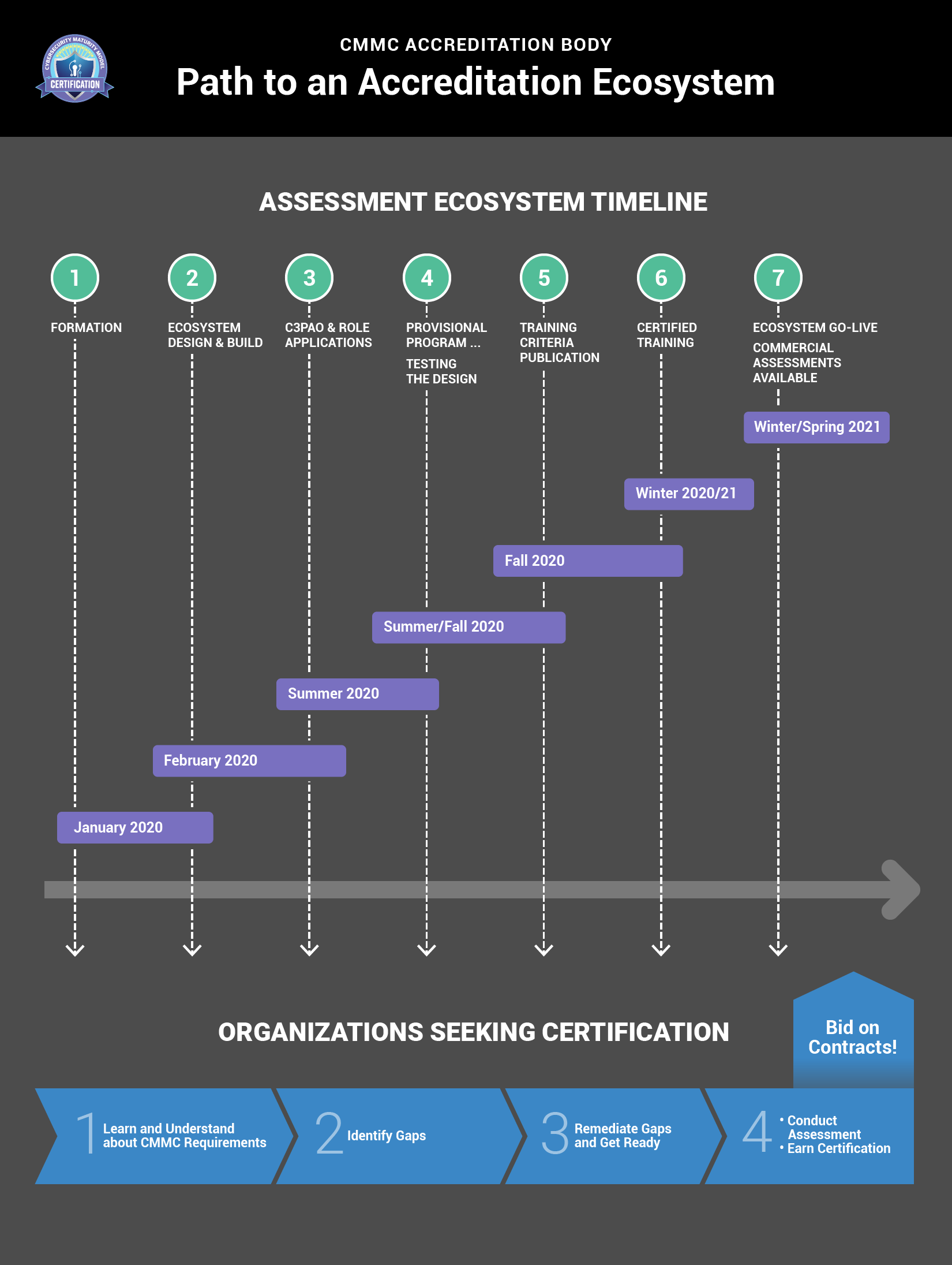 Path to an Accreditation Ecosystem infographic
