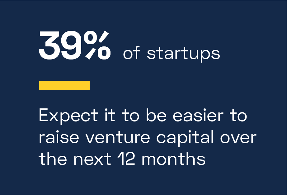 39% of startups expect it to be easier to raise venture capital over the next 12 months compared to the previous 12 months, up from an all-time low of 12% from Mid-Year 2020