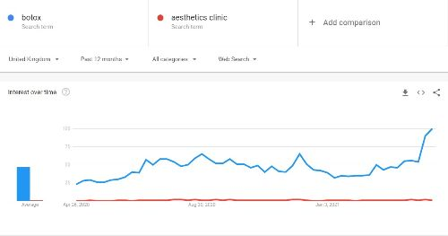 """A Google Trends graph showing the difference in search terms between """"Botox"""" (shown in blue) and """"Aesthetics Clinic"""" (shown in red)"""