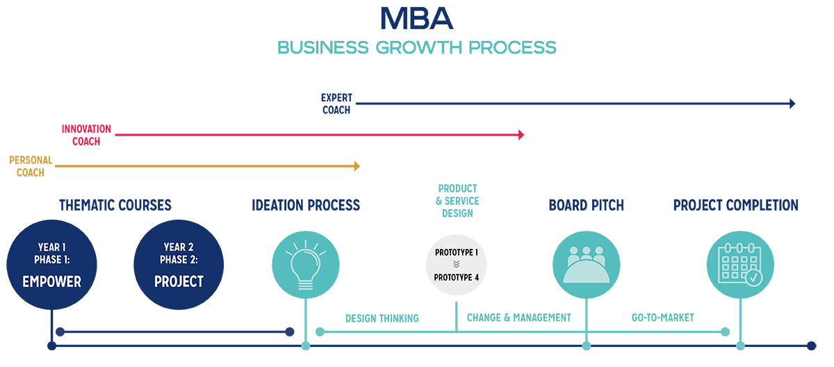 MBA Business Growth Process
