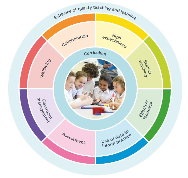 A wheel that shows the eight What works best themes with a photo of students at the centre of the wheel to illustrates how the themes connect students to the curriculum