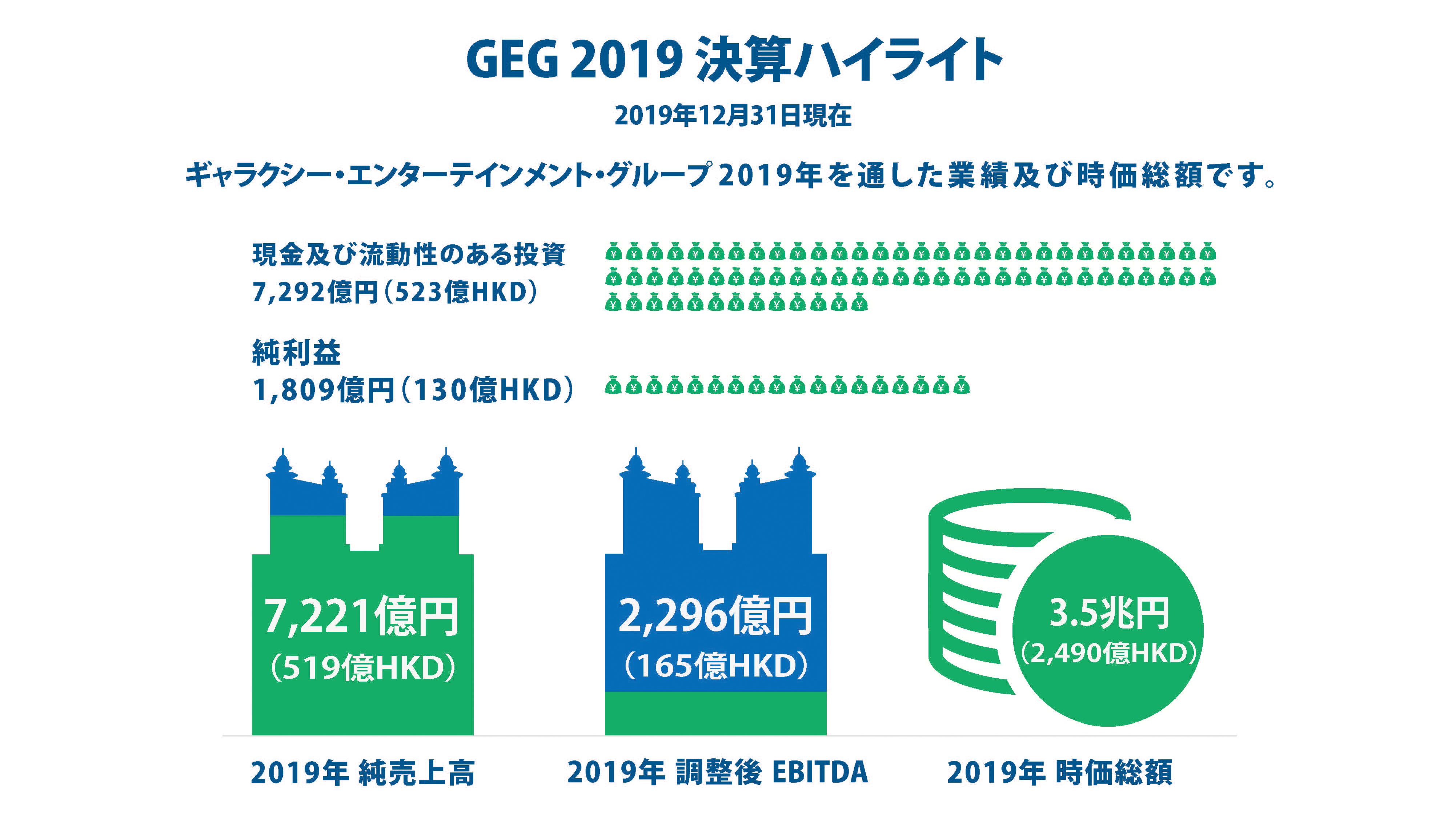 GEG 2019 決算ハイライト