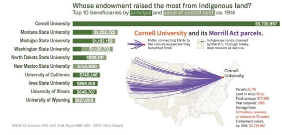 """Infographic titled """"Whose endowment raised the most from Indigenous land?"""""""