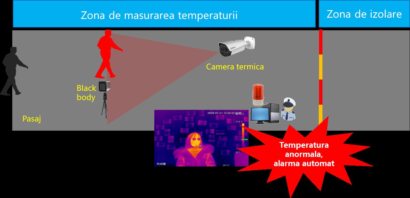 temperatura anormala, alarma automat