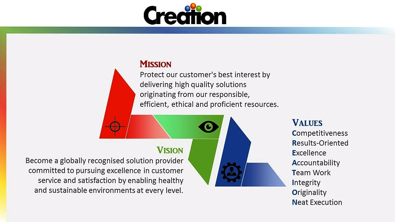 Creation's Mission, Vision, and Values