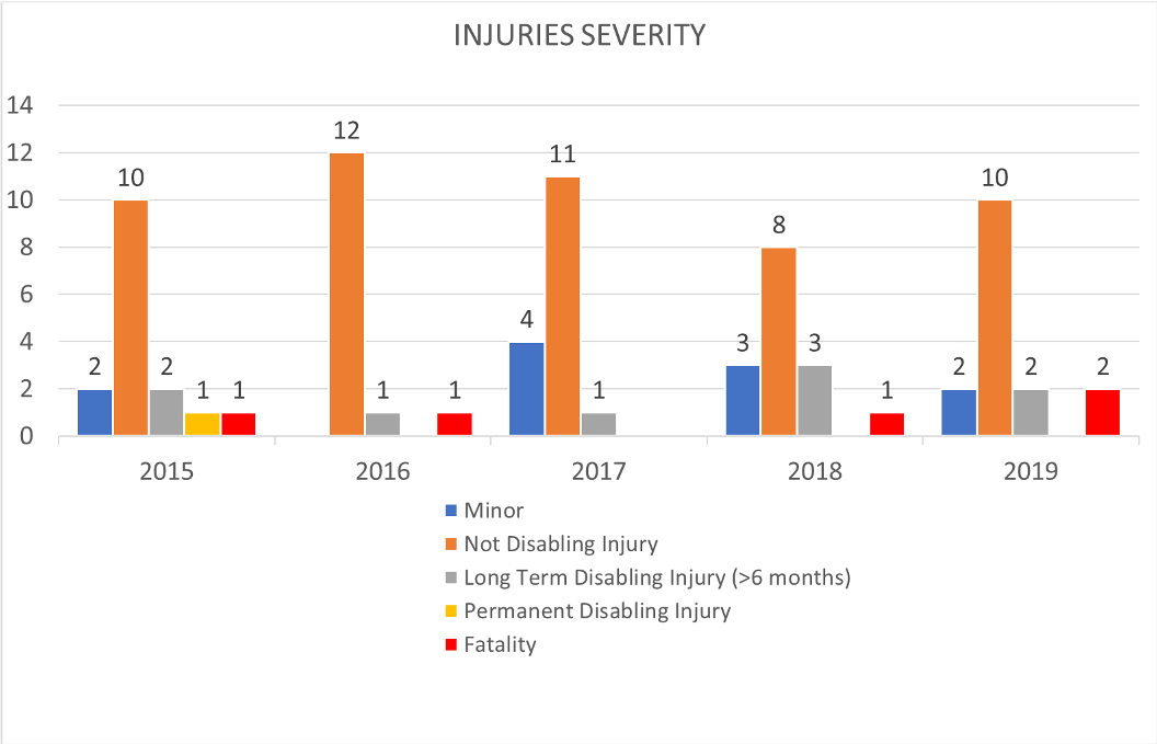 Injuries Severity