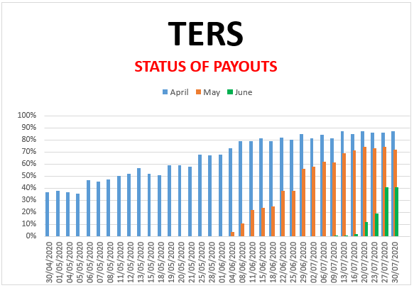 Covid-19: TERS-funding/UIF: Survey 30 July 2020 (April, May and June)