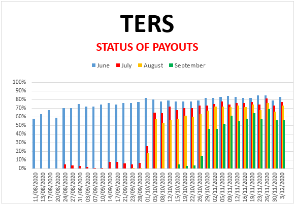 Covid-19: TERS-funding/UIF: Survey 03 December 2020 (June, July, Aug and Sep)