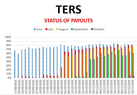 Covid-19: TERS-funding/UIF: Survey 10 December 2020 (June, July, Aug, Sep and Oct)