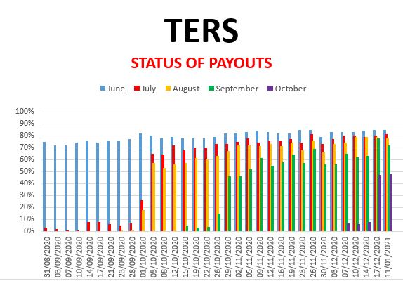 Covid-19: TERS-funding/UIF: Survey 11 January 2020 (June, July, Aug, Sep and Oct)