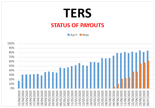 Covid-19: TERS-Funding/UIF: Survey 6 July 2020 (April, May and June)