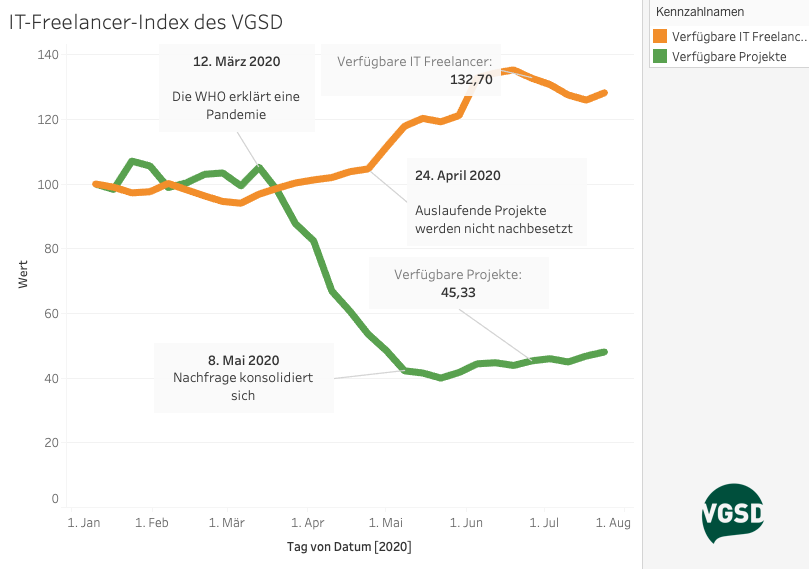 Der IT-Freelancer-Index des VGSD