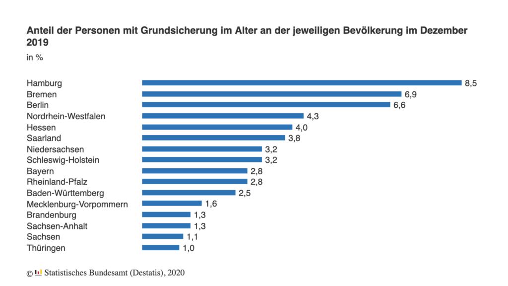 Grafik der Anteil der Personen mit Grundsicherung im Alter nach Bundesland