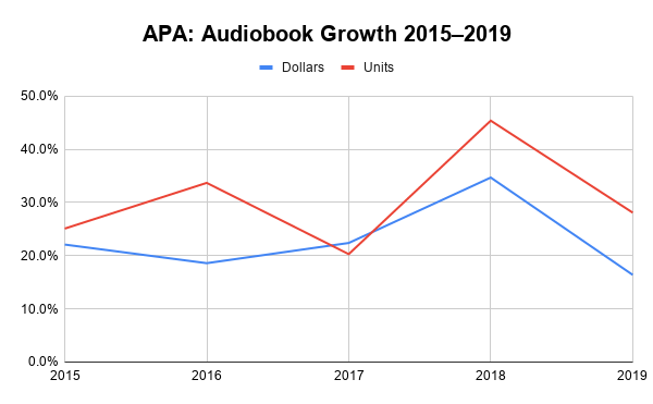 Graph showing audiobook growth (in dollars and units sold) from 2015 through 2019