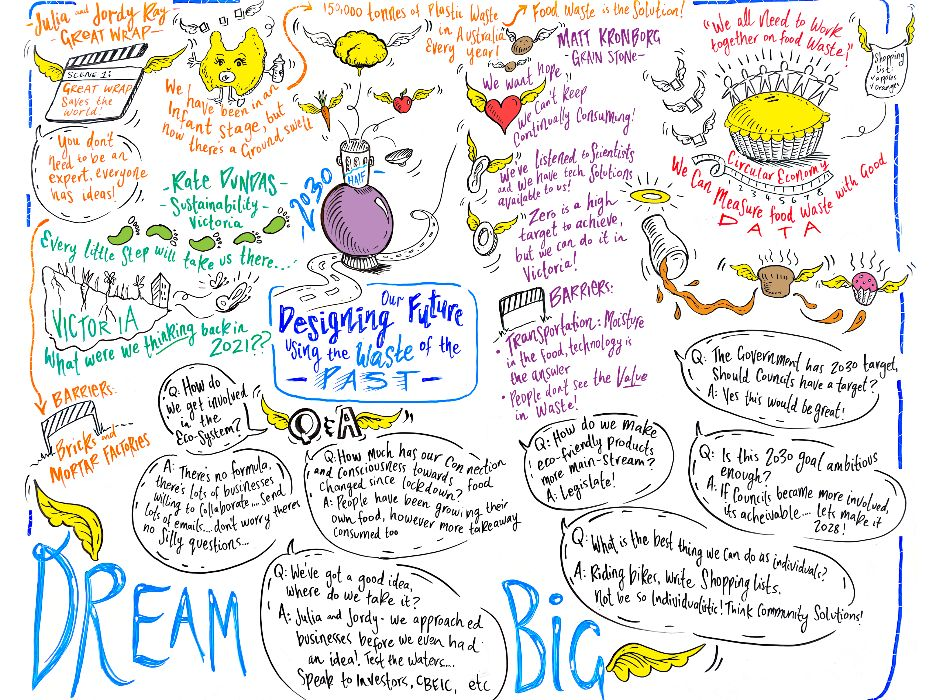 Illustration capturing questions and answers of the panel speaker discussion of what food waste will look like in 2030. Copyright Rasalila Humphrey.