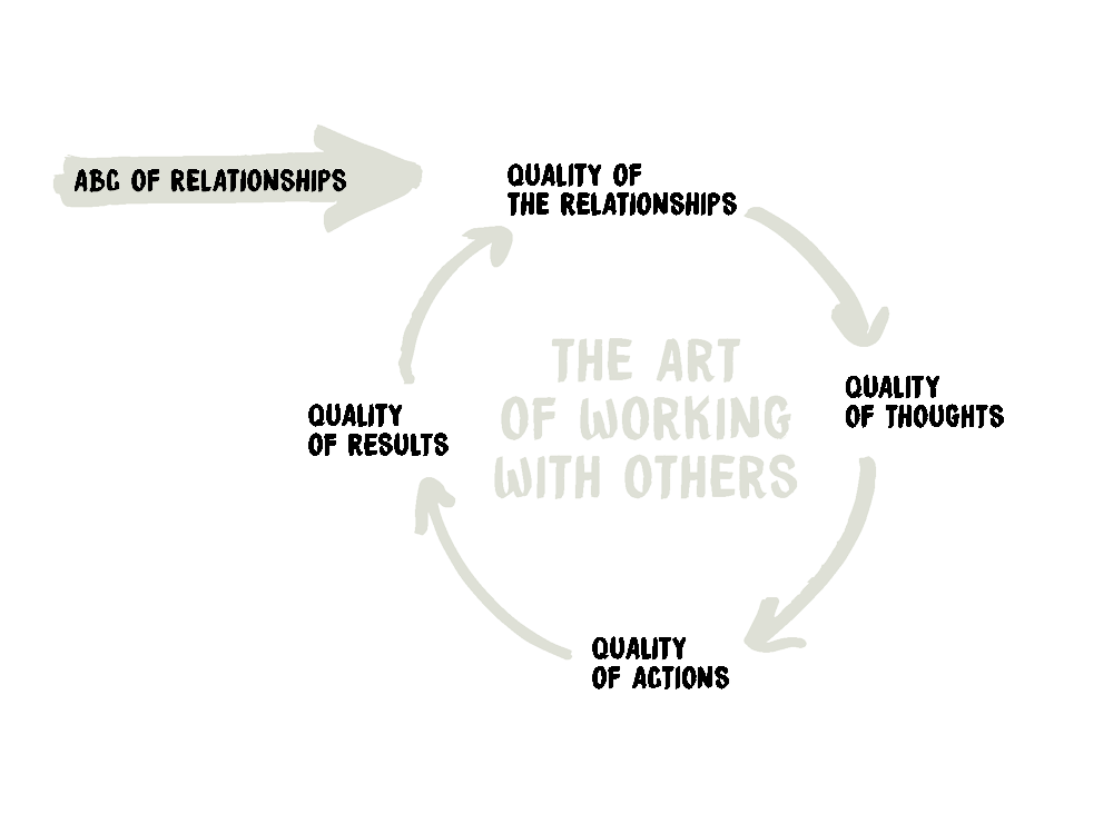 The Art of Working with Others