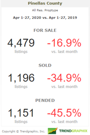 Pinellas County Market Current vs MTD 1 year ago