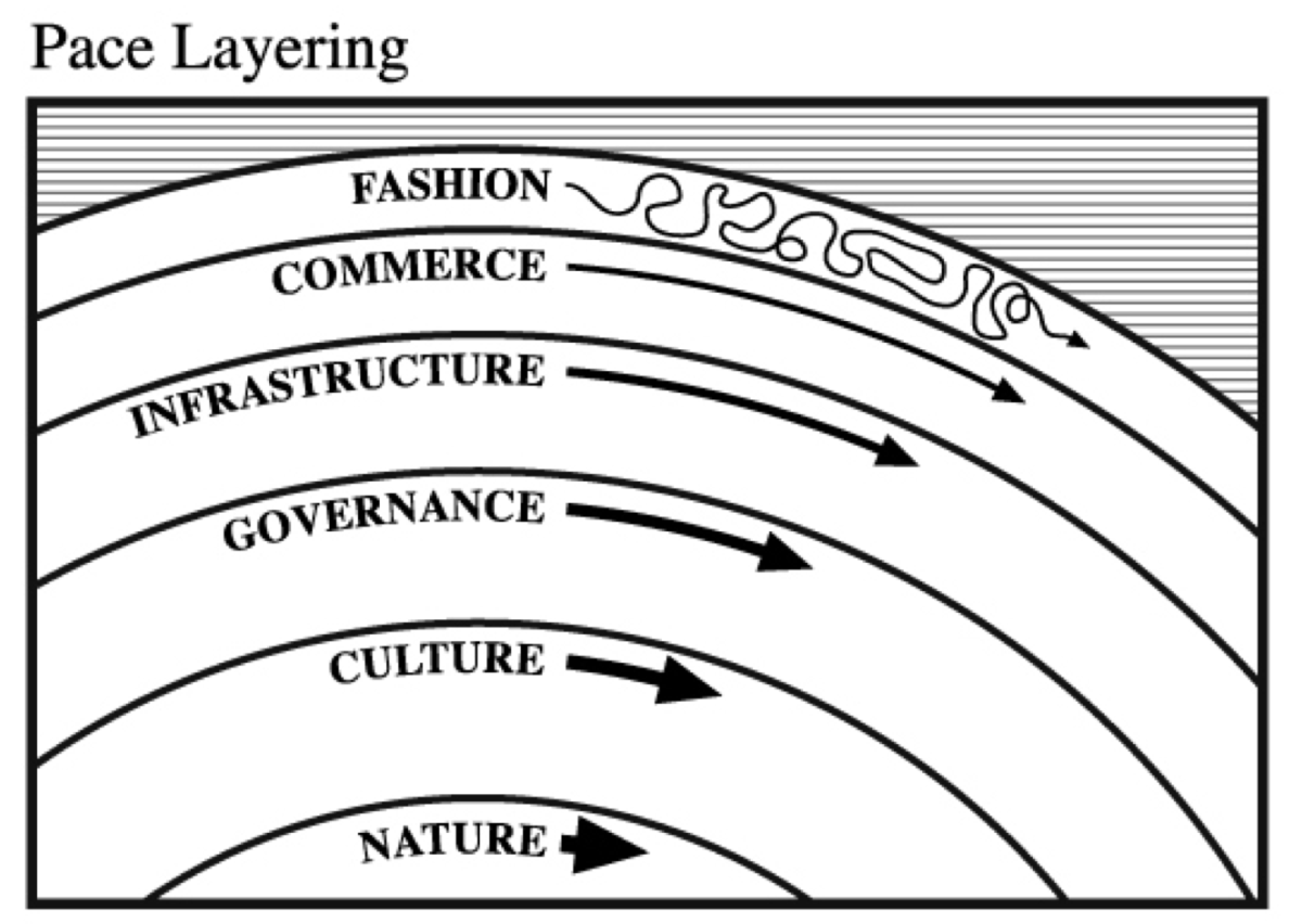 Stewart Brand's pace layers diagram