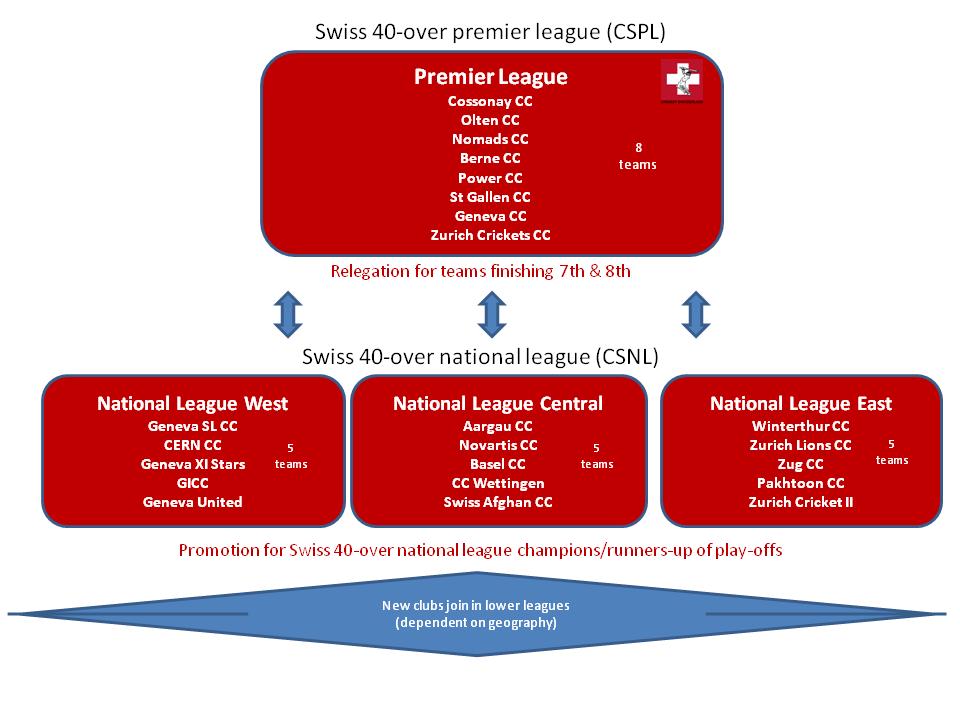 CSPL / CSNL 40 over league