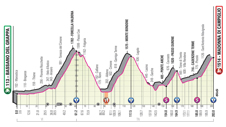 Giro d'Italia, 17a tappa: percorso e live streaming Bassano del Grappa-Madonna di Campiglio