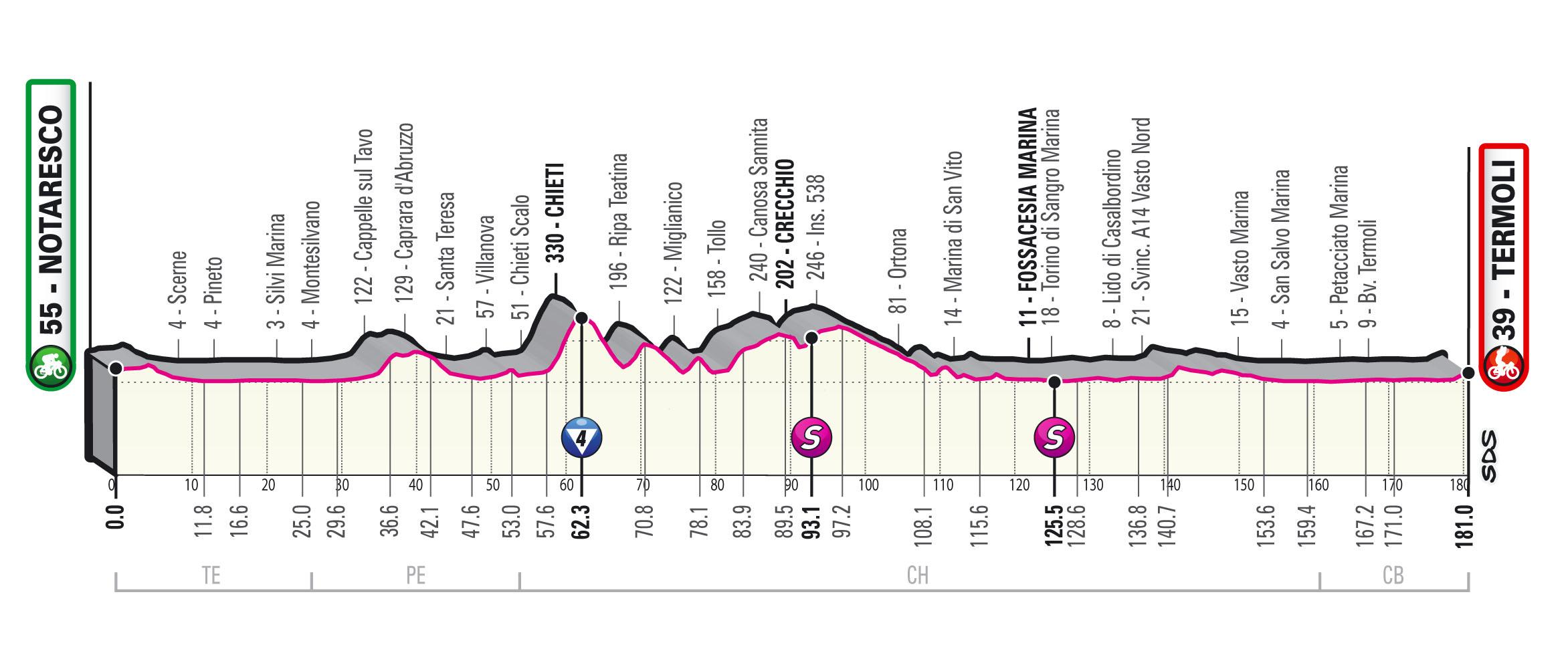 Ciclismo, 7a tappa Giro d'Italia