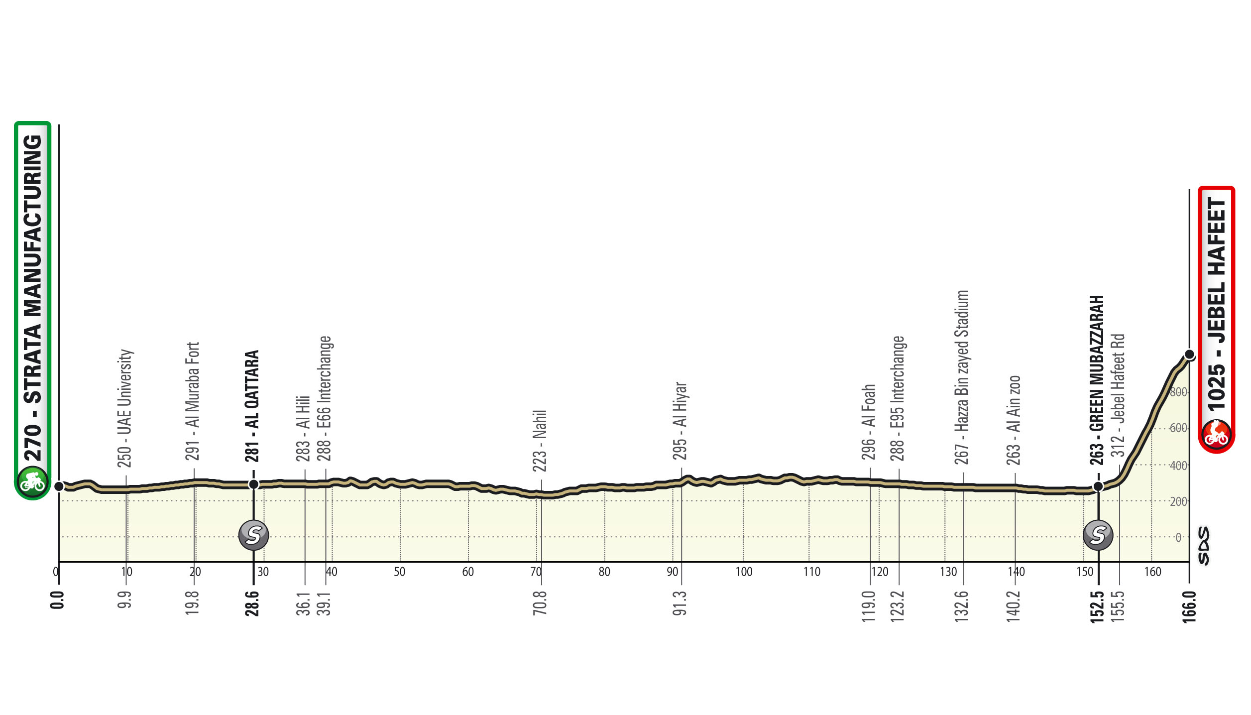 3. etapa UAE Tour 2021. zdroj: theuaetour.com