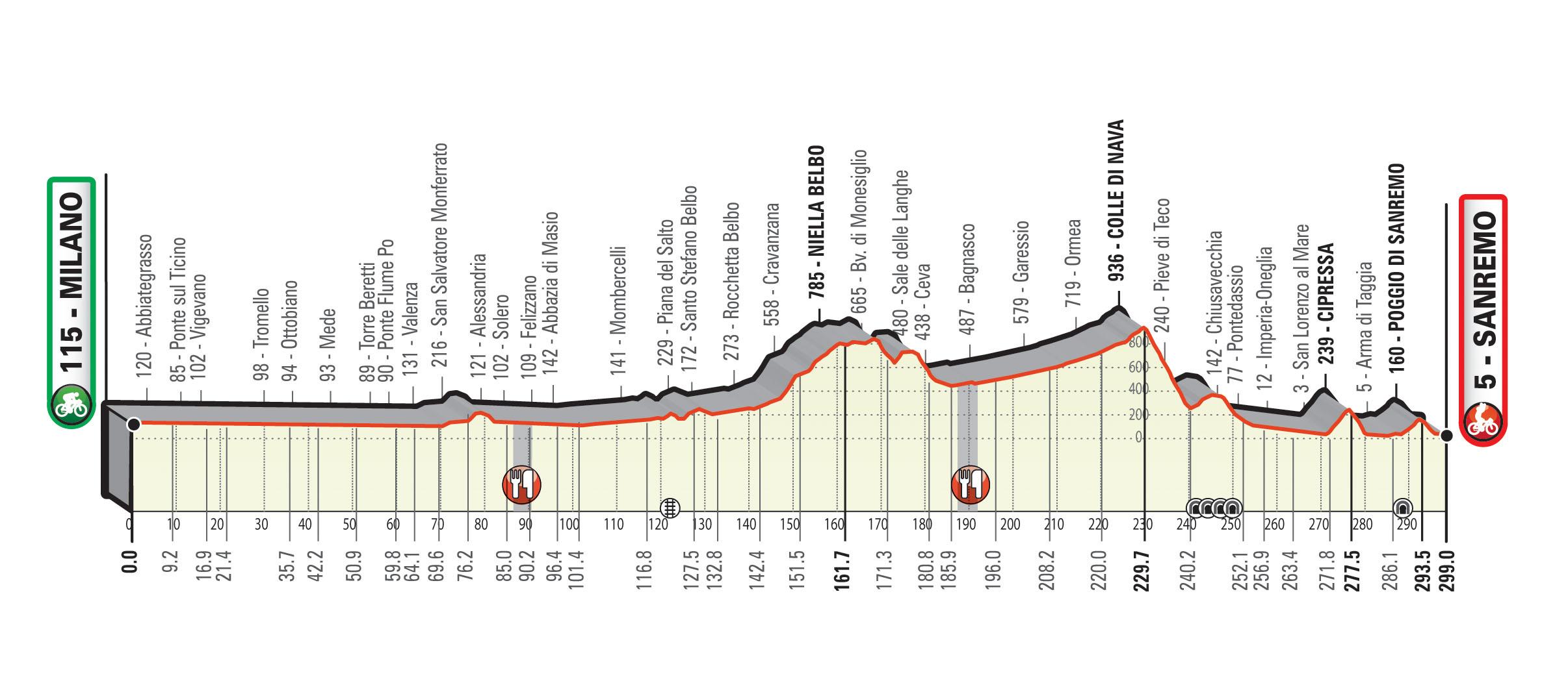 Ciclismo: ecco la nuova Milano-Sanremo, percorso inedito