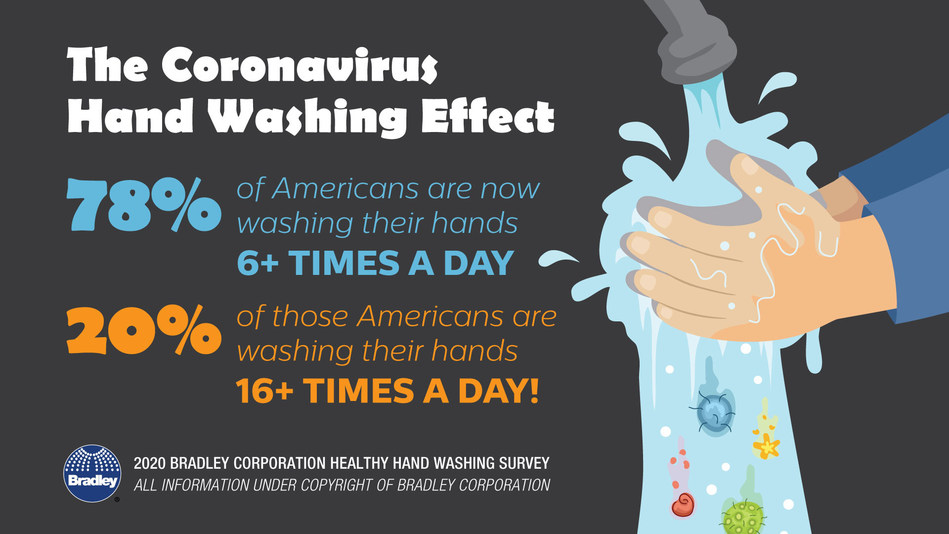 Americans wash their hands, a lot.