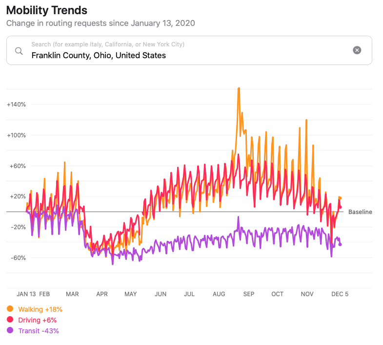 Apple Mobility Trends