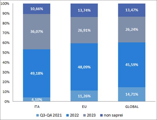 Stime sulla ripresa dell'attività del travel trade