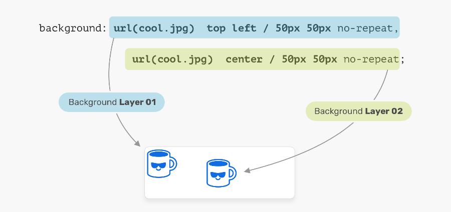 Understanding CSS multiple backgrounds