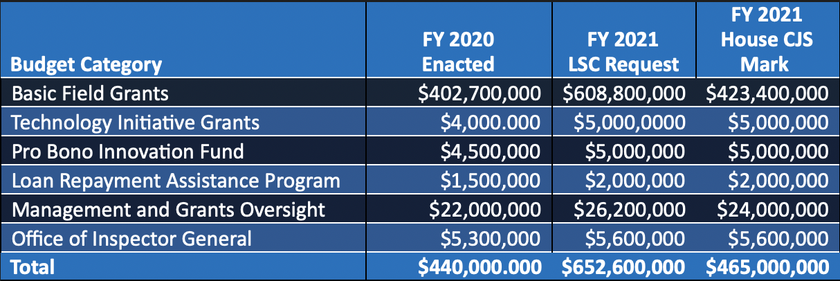 Graphic of a table showing a breakdown by category of the LSC FY 2020 appropriation, the LSC FY 2021 Budget Request, and the Subcommittee's Amounts