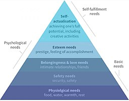 Diagram depicting Maslow's heirarchy of needs