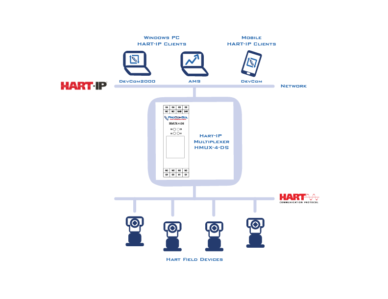 HART Communication Products