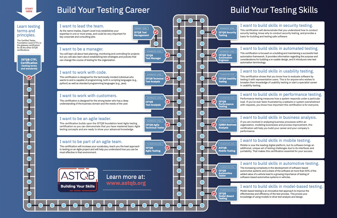 Software Testing Career Path