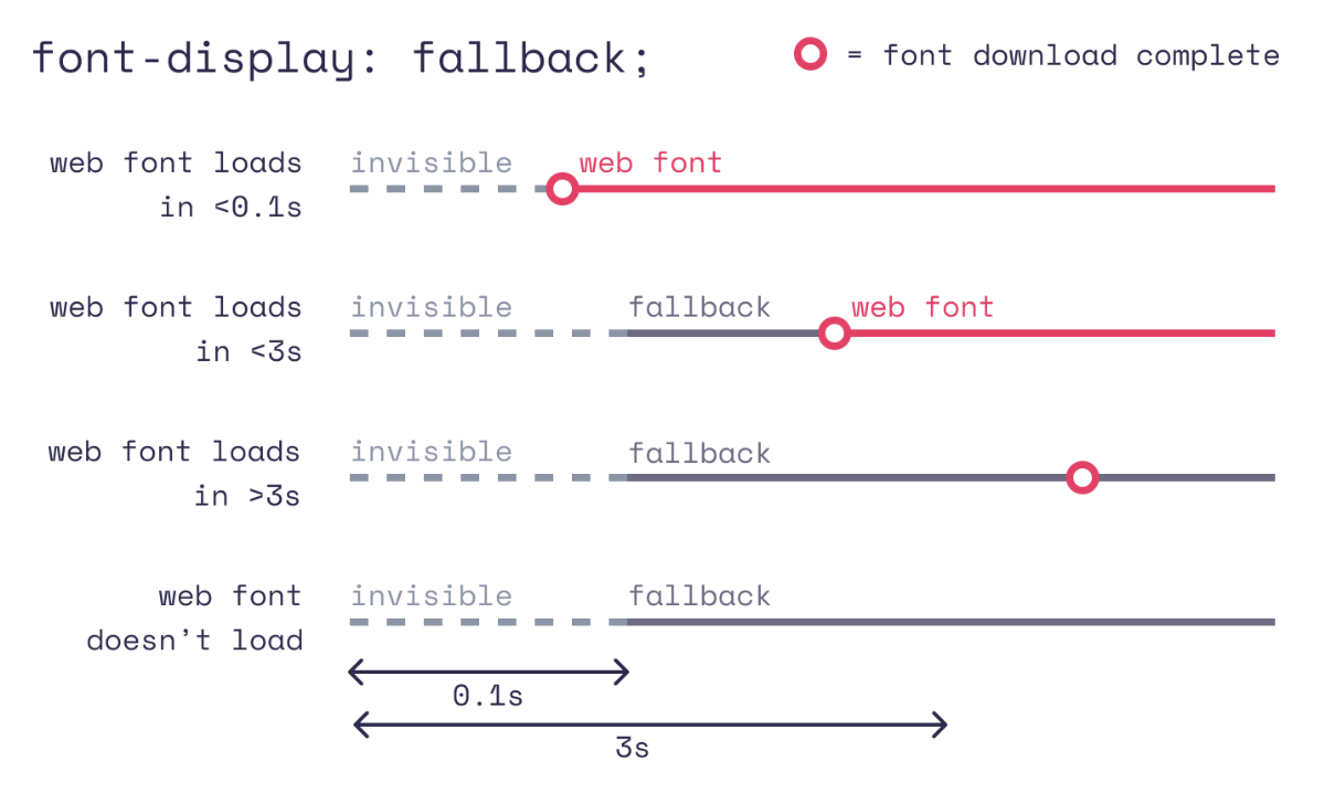 5 steps to faster web fonts