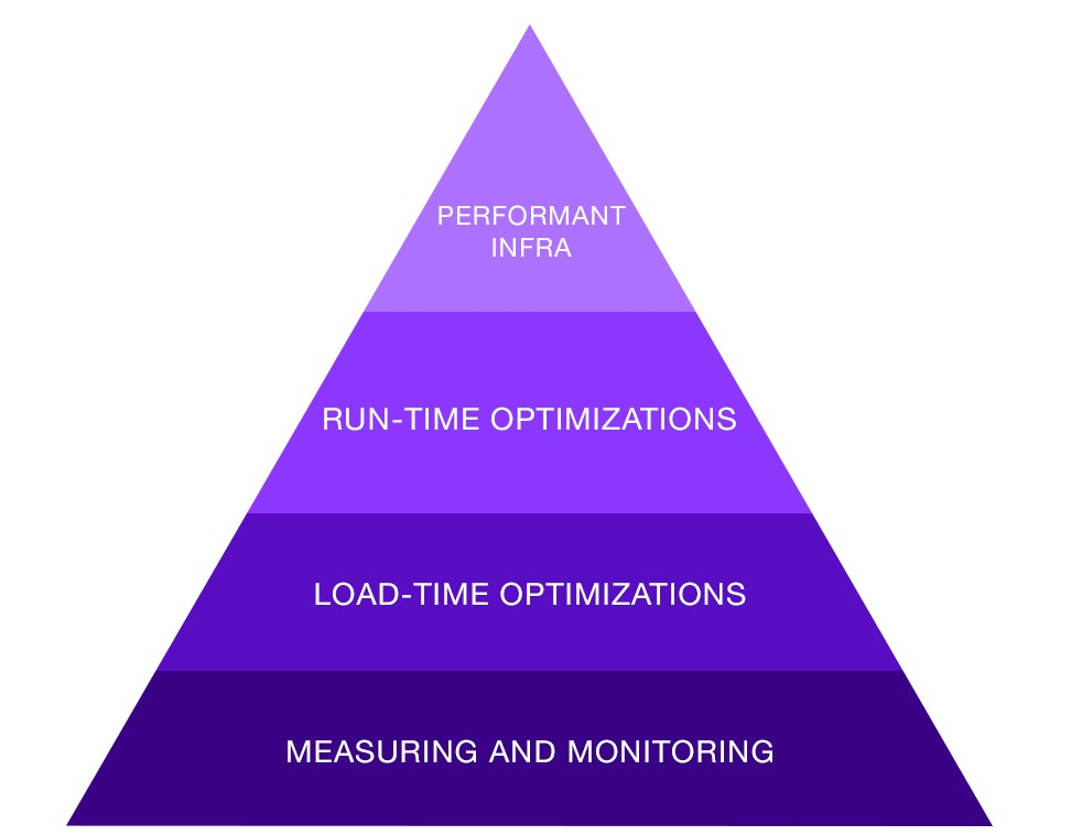 Speeding Ahead with a Systematic Approach to Web Performance
