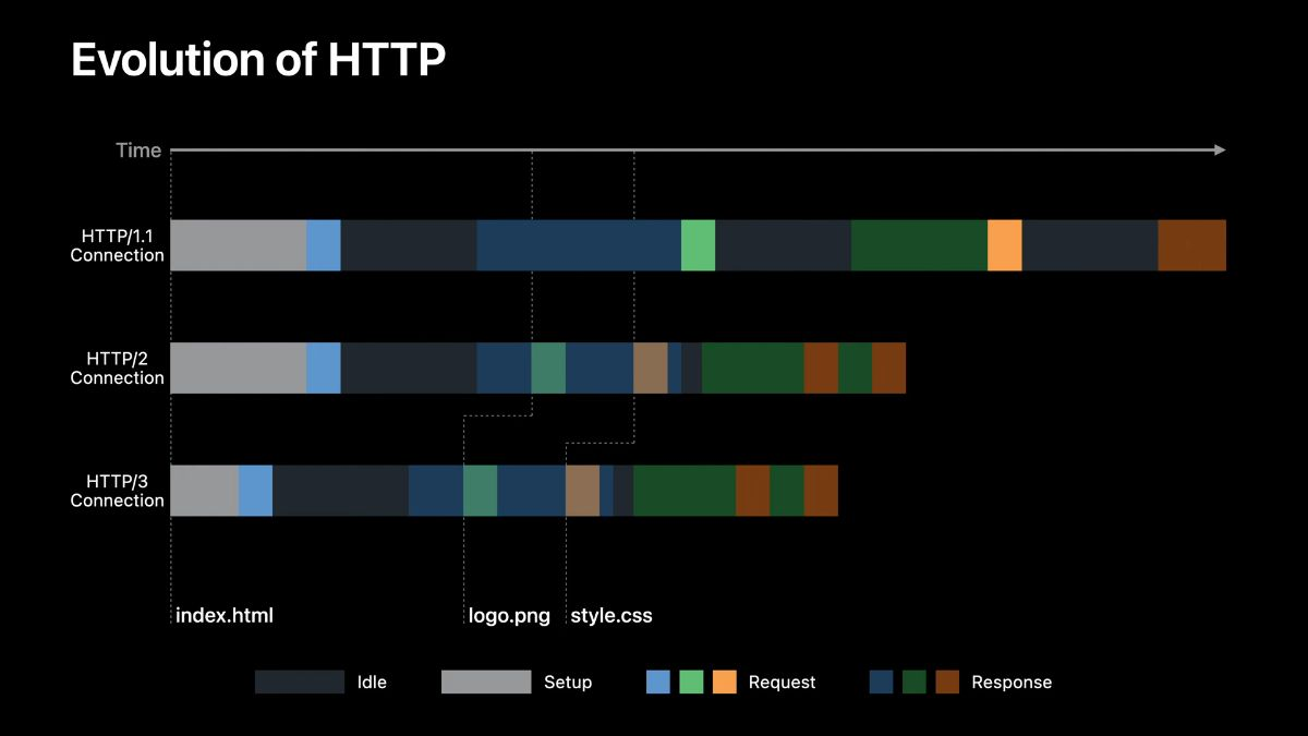 Accelerate networking with HTTP/3 and QUIC
