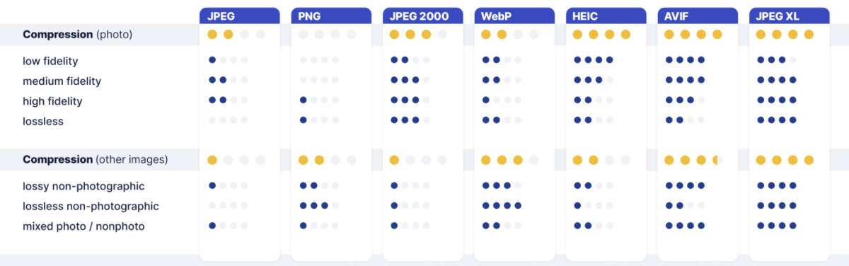 Time for Next-Gen Codecs to Dethrone JPEG