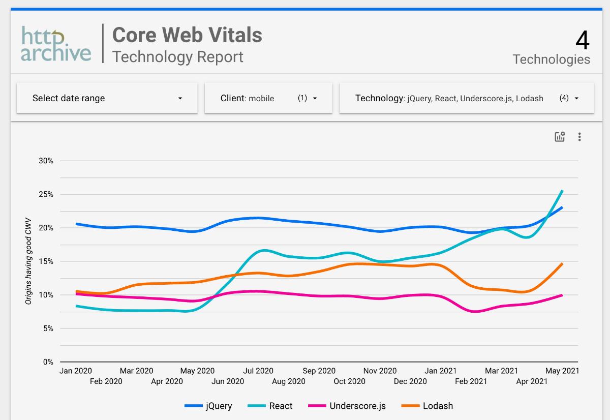 Core Web Vitals Technology Report
