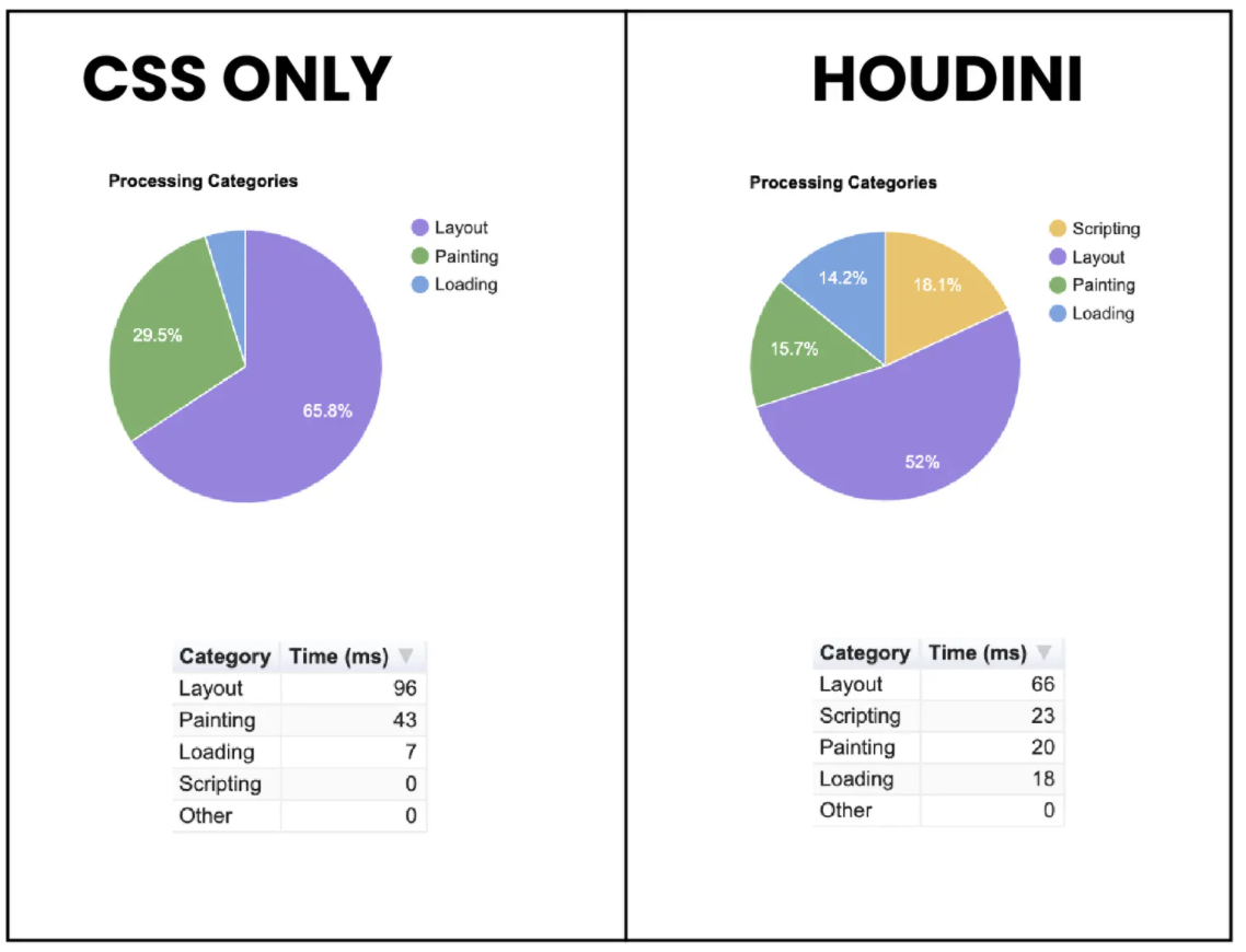 Performance - CSS Painting versus CSS Houdini Paint API