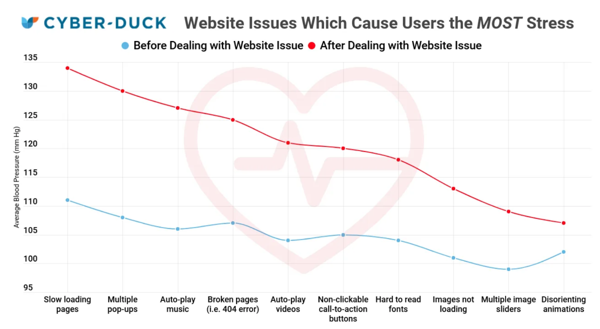 Study Finds Bad Web Design is Killing Us All With Stress