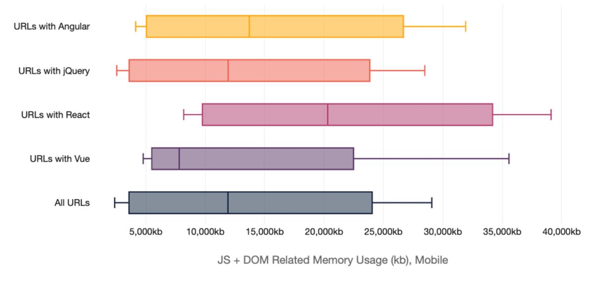 Benchmarking JavaScript Memory Usage