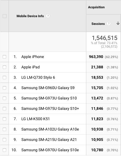 Stop building websites for iPhones