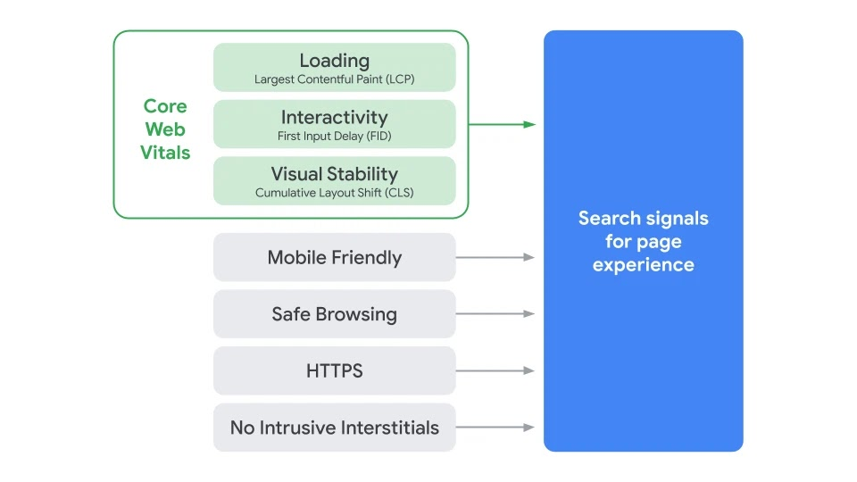 Timing for bringing page experience to Google Search