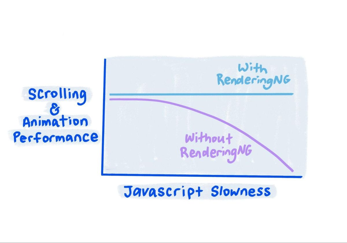 RenderingNG: Ready for the next generation of web content