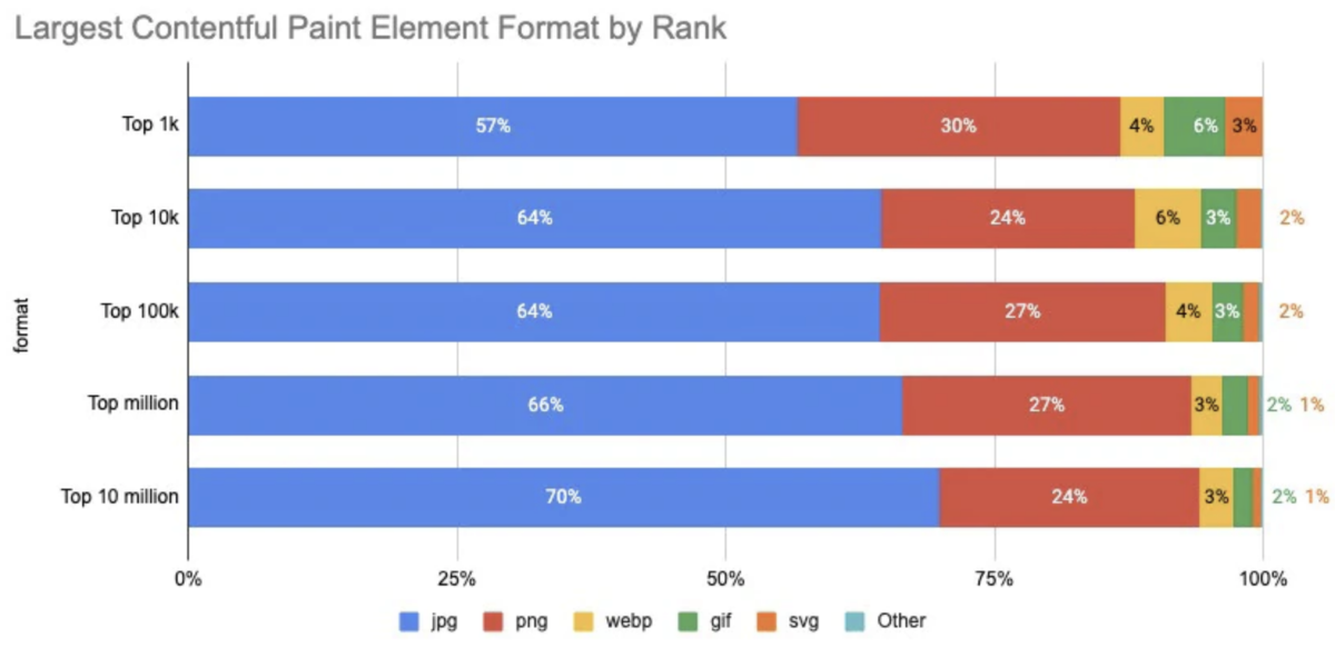 What can the HTTP Archive tell us about Largest Contentful Paint?