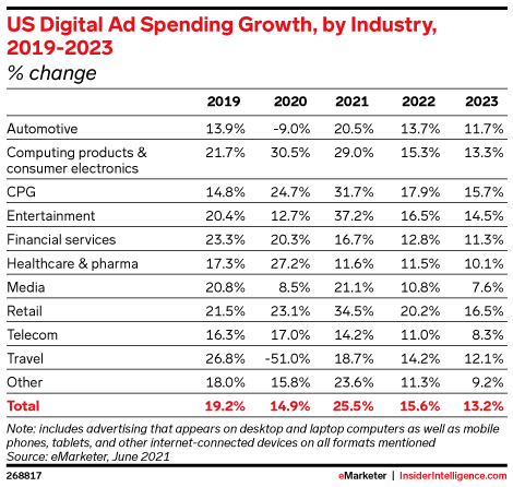 US Ad spend increase