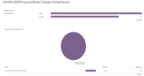 MHIMA Bylaw Voting Results Graph